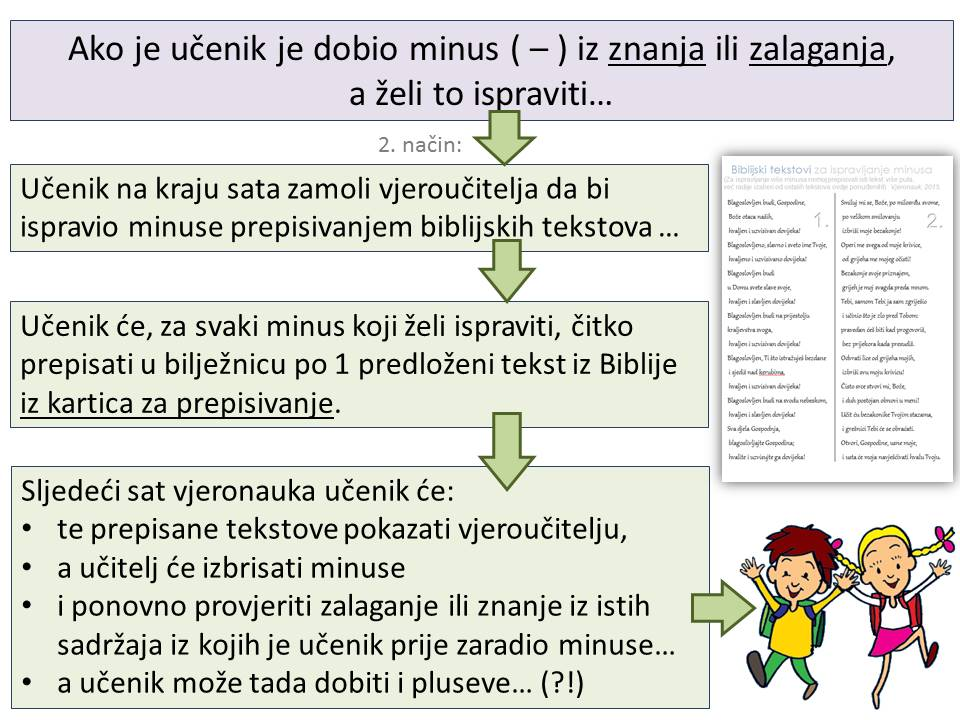 kako ispraviti minus - 3