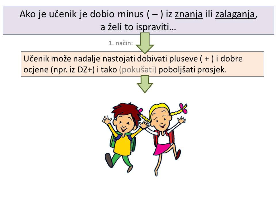kako ispraviti minus - 2